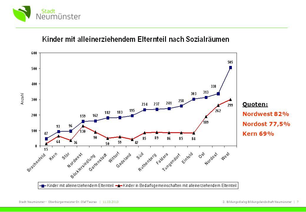 Stadt Neumünster - Oberbürgermeister Dr. Olaf Tauras   11.03.20132. Bildungsdialog Bildungslandschaft Neumünster   7 Quoten: Nordwest 82% Nordost 77,5
