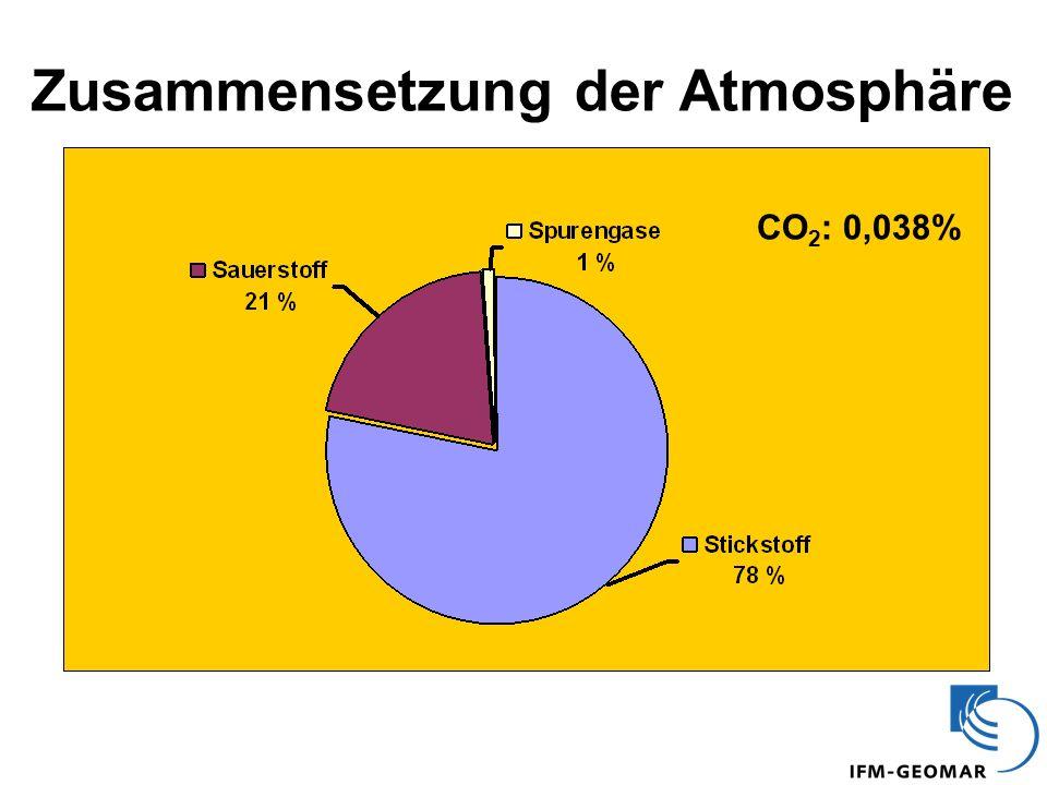 Zusammensetzung der Atmosphäre CO 2 : 0,038%