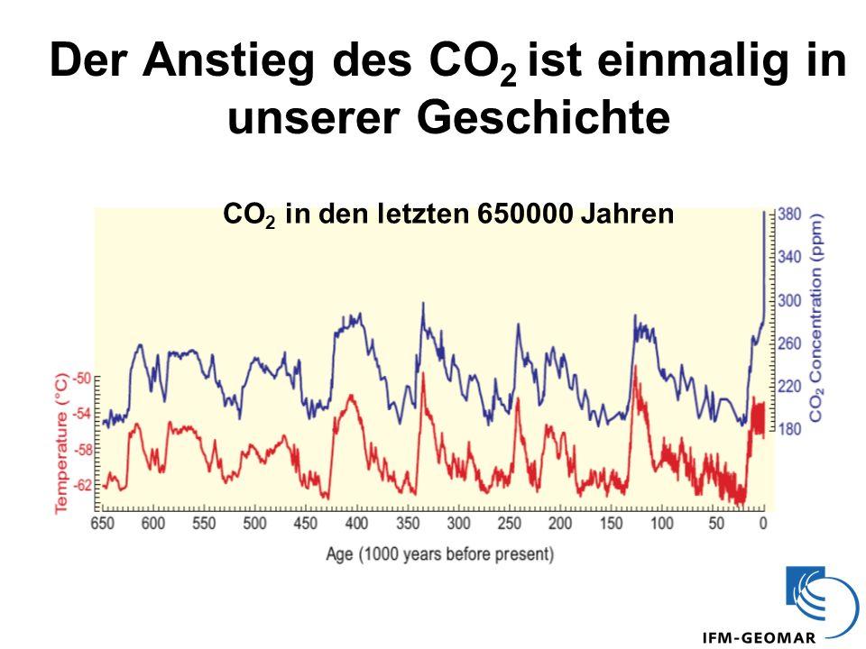 CO 2 in den letzten 650000 Jahren Der Anstieg des CO 2 ist einmalig in unserer Geschichte