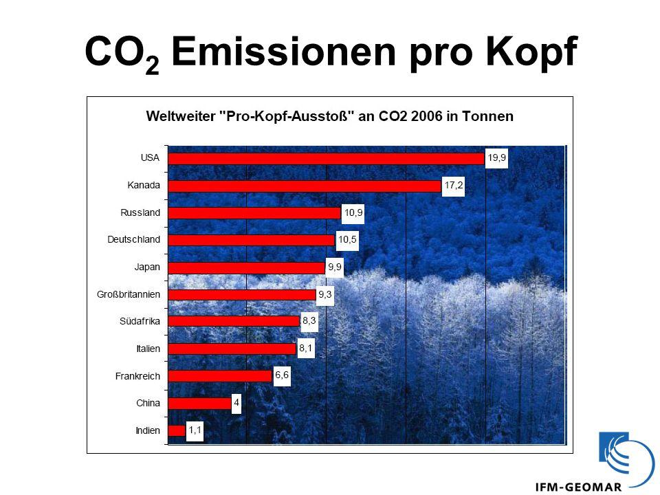 CO 2 Emissionen pro Kopf