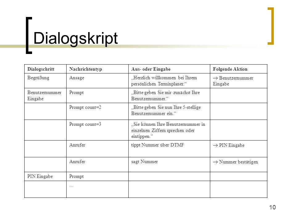 10 Dialogskript DialogschrittNachrichtentypAus- oder EingabeFolgende Aktion BegrüßungAnsageHerzlich willkommen bei Ihrem persönlichen Terminplaner. Be
