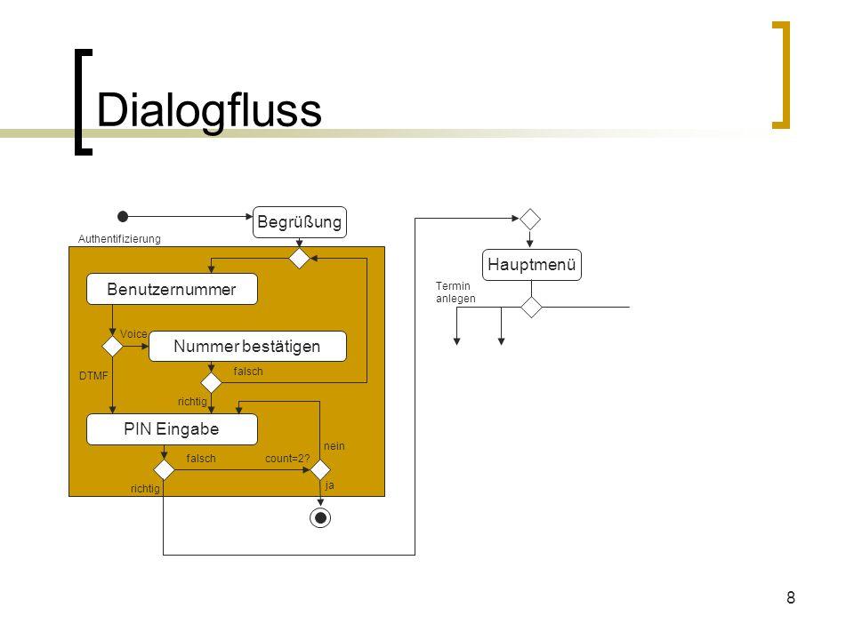 8 Dialogfluss Begrüßung Benutzernummer PIN Eingabe Nummer bestätigen DTMF Voice richtig falsch richtig falsch count=2? ja nein Hauptmenü Termin anlege