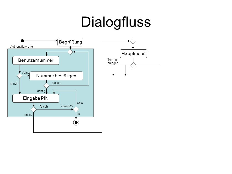 Dialogfluss Begrüßung Benutzernummer Eingabe PIN Nummer bestätigen DTMF Voice richtig falsch richtig falsch count=2? ja nein Hauptmenü Termin anlegen