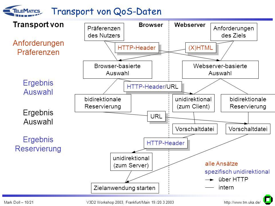 Mark Doll – 10/21V3D2 Workshop 2003, Frankfurt/Main 19./20.3.2003http://www.tm.uka.de/ Transport von QoS-Daten Browser-basierte Auswahl Webserver-basierte Auswahl unidirektional (zum Server) bidirektionale Reservierung unidirektional (zum Client) bidirektionale Reservierung Präferenzen des Nutzers Anforderungen des Ziels BrowserWebserver Präferenzen Ergebnis Reservierung Vorschaltdatei (X)HTML HTTP-Header/URL HTTP-Header Zielanwendung starten Vorschaltdatei URL HTTP-Header Transport von Ergebnis Auswahl über HTTP intern spezifisch unidirektional alle Ansätze Anforderungen