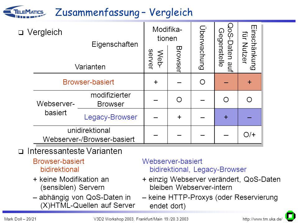 Mark Doll – 20/21V3D2 Workshop 2003, Frankfurt/Main 19./20.3.2003http://www.tm.uka.de/ Eigenschaften Varianten Modifika- tionen Überwachung QoS-Daten auf Gegenstelle Einschänkung für Nutzer Web- server Browser Browser-basiert+–O–+ Webserver- basiert modifizierter Browser –O–OO Legacy-Browser–+–+– unidirektional Webserver-/Browser-basiert ––– – O/+ Zusammenfassung – Vergleich Browser-basiert bidirektional + keine Modifikation an (sensiblen) Servern – abhängig von QoS-Daten in (X)HTML-Quellen auf Server Webserver-basiert bidirektional, Legacy-Browser + einzig Webserver verändert, QoS-Daten bleiben Webserver-intern – keine HTTP-Proxys (oder Reservierung endet dort) Vergleich Interessanteste Varianten