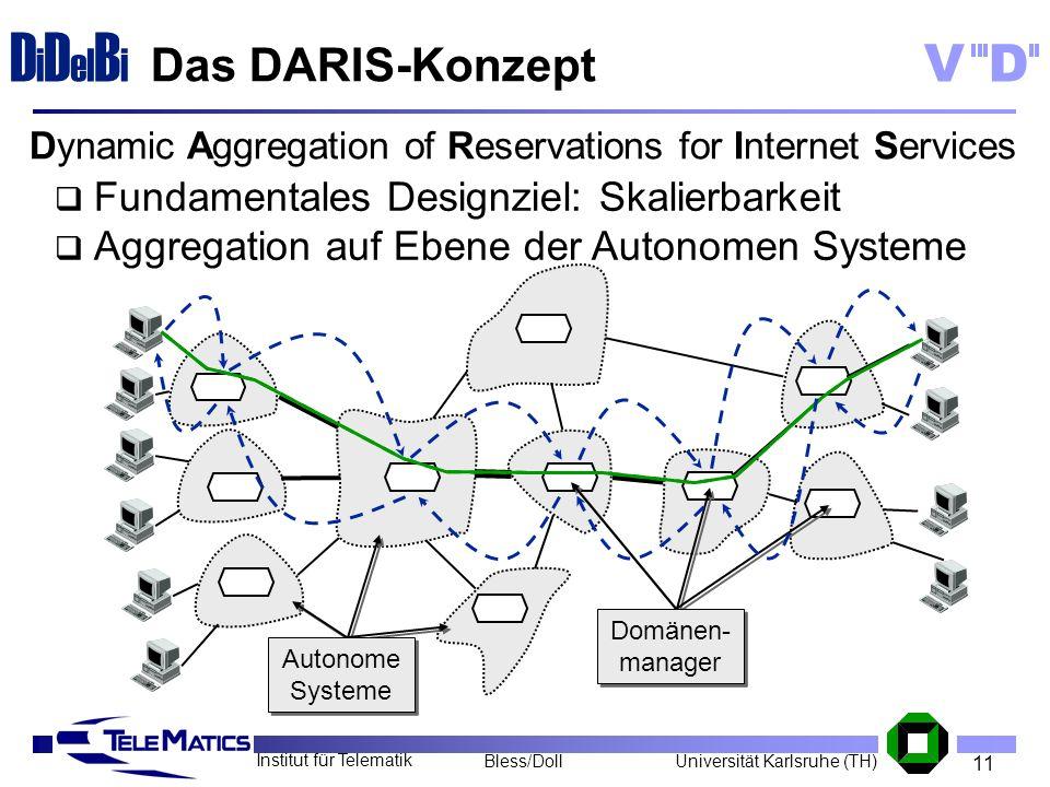 11 Institut für Telematik Universität Karlsruhe (TH)Bless/Doll VD D i D el B i Das DARIS-Konzept Autonome Systeme Domänen- manager Fundamentales Desig