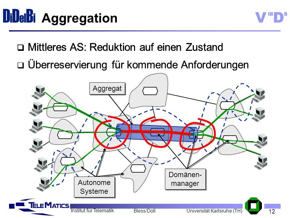 12 Institut für Telematik Universität Karlsruhe (TH)Bless/Doll VD D i D el B i Aggregation Autonome Systeme Domänen- manager Aggregat Mittleres AS: Re