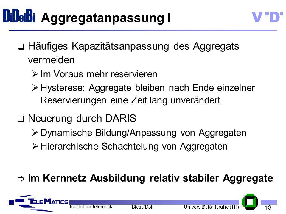 13 Institut für Telematik Universität Karlsruhe (TH)Bless/Doll VD D i D el B i Aggregatanpassung I Häufiges Kapazitätsanpassung des Aggregats vermeide