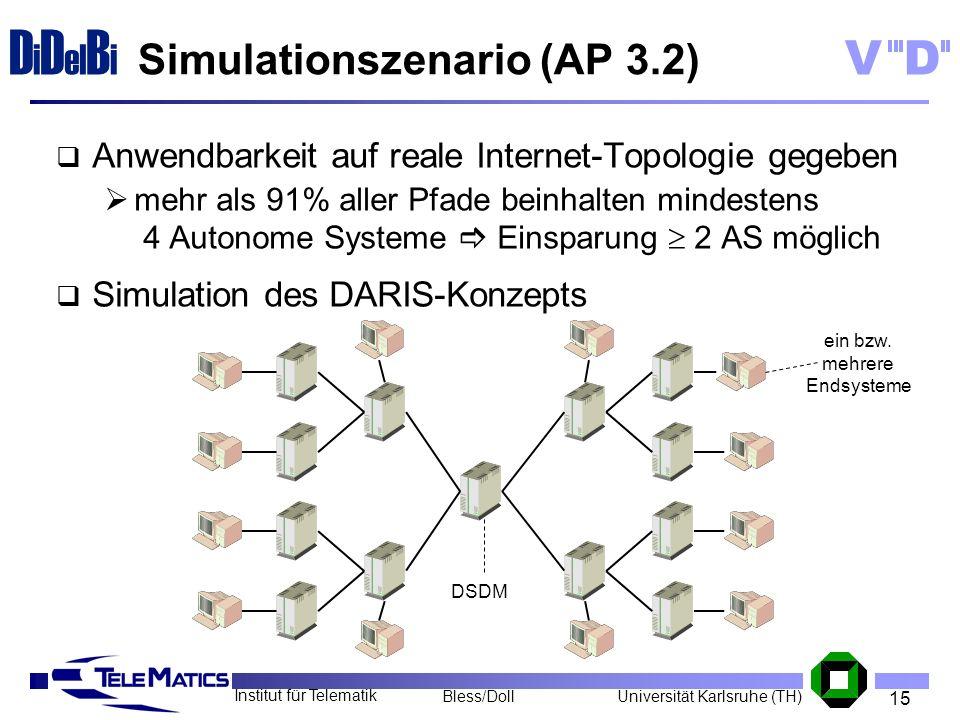 15 Institut für Telematik Universität Karlsruhe (TH)Bless/Doll VD D i D el B i Simulationszenario (AP 3.2) Anwendbarkeit auf reale Internet-Topologie