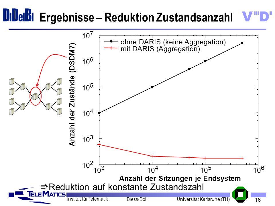 16 Institut für Telematik Universität Karlsruhe (TH)Bless/Doll VD D i D el B i 10 2 10 3 10 4 10 5 10 6 10 7 10 3 10 4 10 5 10 6 Anzahl der Zustände (