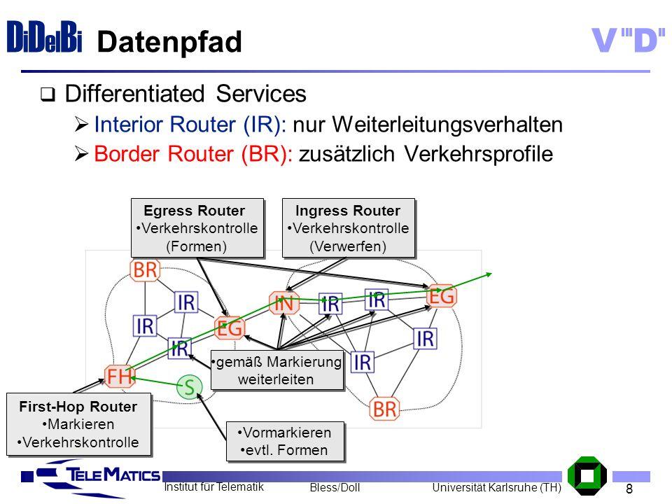 8 Institut für Telematik Universität Karlsruhe (TH)Bless/Doll VD D i D el B i Differentiated Services Interior Router (IR): nur Weiterleitungsverhalte