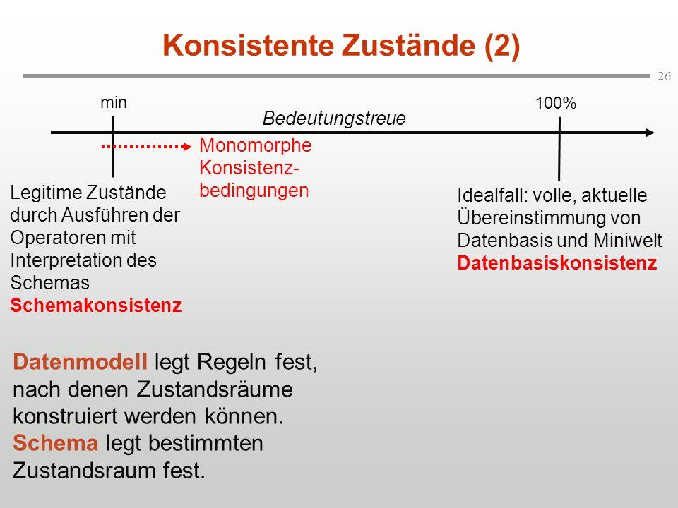 26 Konsistente Zustände (2) Idealfall: volle, aktuelle Übereinstimmung von Datenbasis und Miniwelt Datenbasiskonsistenz min 100% Legitime Zustände dur