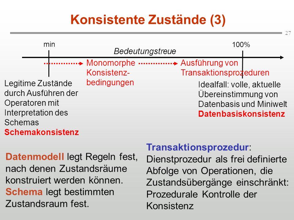 27 Konsistente Zustände (3) Idealfall: volle, aktuelle Übereinstimmung von Datenbasis und Miniwelt Datenbasiskonsistenz min 100% Legitime Zustände dur