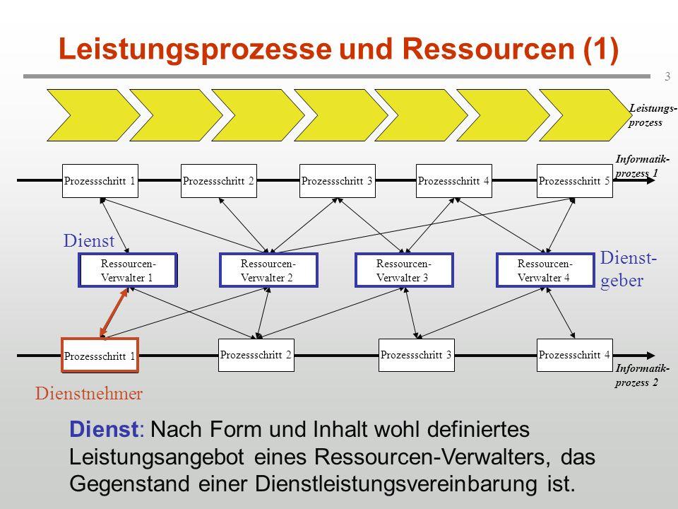 3 Informatik- prozess 1 Ressourcen- Verwalter 1 Prozessschritt 1 Leistungsprozesse und Ressourcen (1) Ressourcen- Verwalter 2 Ressourcen- Verwalter 3