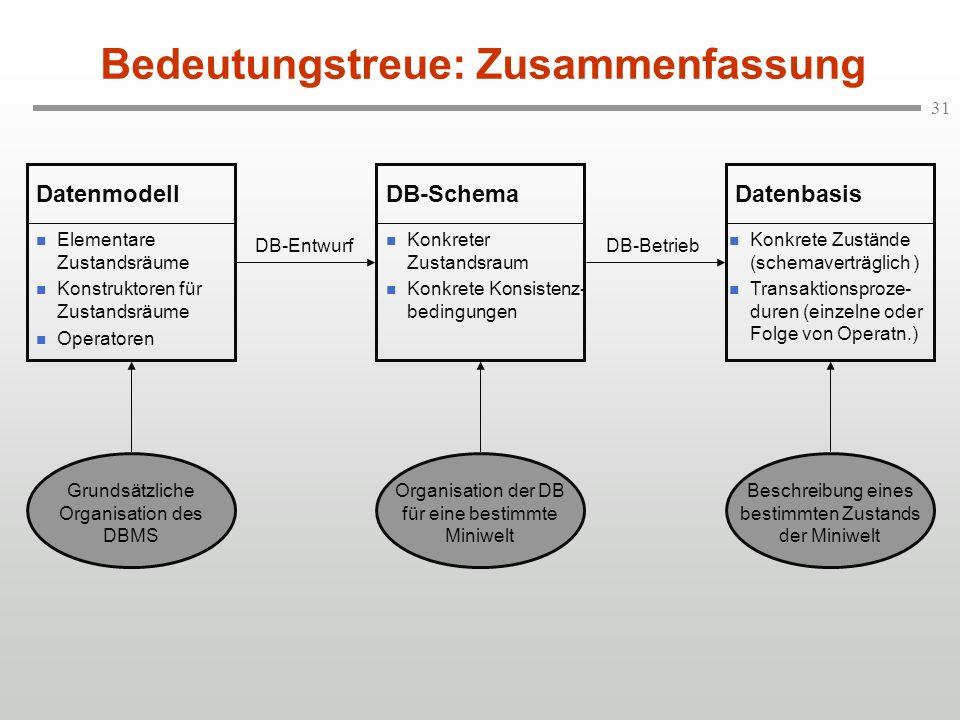 31 Bedeutungstreue: Zusammenfassung Elementare Zustandsräume Konstruktoren für Zustandsräume Operatoren Datenmodell Konkreter Zustandsraum Konkrete Ko