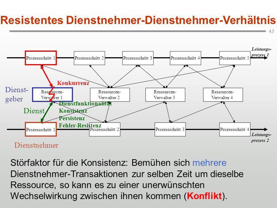 43 Leistungs- prozess 1 Ressourcen- Verwalter 1 Prozessschritt 1 Resistentes Dienstnehmer-Dienstnehmer-Verhältnis Ressourcen- Verwalter 2 Ressourcen-