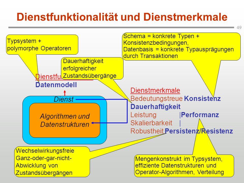 49 Typsystem + polymorphe Operatoren Dienstfunktionalität Datenmodell Dauerhaftigkeit erfolgreicher Zustandsübergänge Mengenkonstrukt im Typsystem, ef