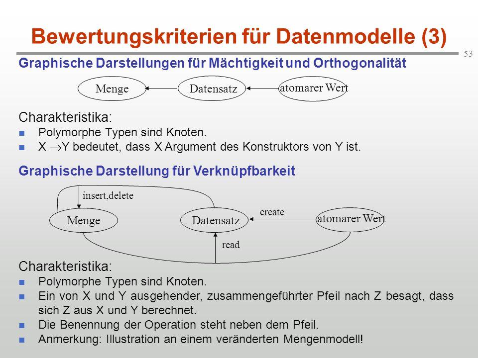 53 Bewertungskriterien für Datenmodelle (3) Graphische Darstellungen für Mächtigkeit und Orthogonalität Charakteristika: n Polymorphe Typen sind Knote