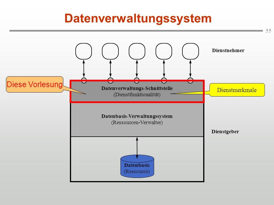 55 Datenverwaltungssystem Datenbasis-Verwaltungssystem (Ressourcen-Verwalter) Dienstnehmer Datenverwaltungs-Schnittstelle (Dienstfunktionalität) Diens