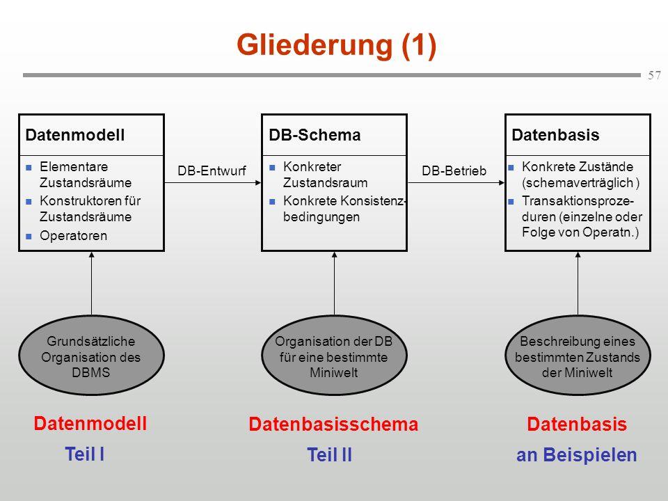 57 Gliederung (1) Elementare Zustandsräume Konstruktoren für Zustandsräume Operatoren Datenmodell Konkreter Zustandsraum Konkrete Konsistenz- bedingun