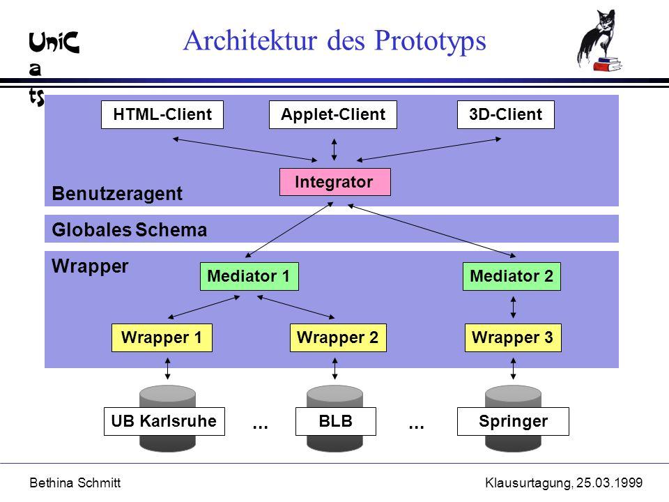 UniC a ts Bethina SchmittKlausurtagung, 25.03.1999 Wrapper Globales Schema Benutzeragent UB KarlsruheBLBSpringer Integrator HTML-Client Architektur de