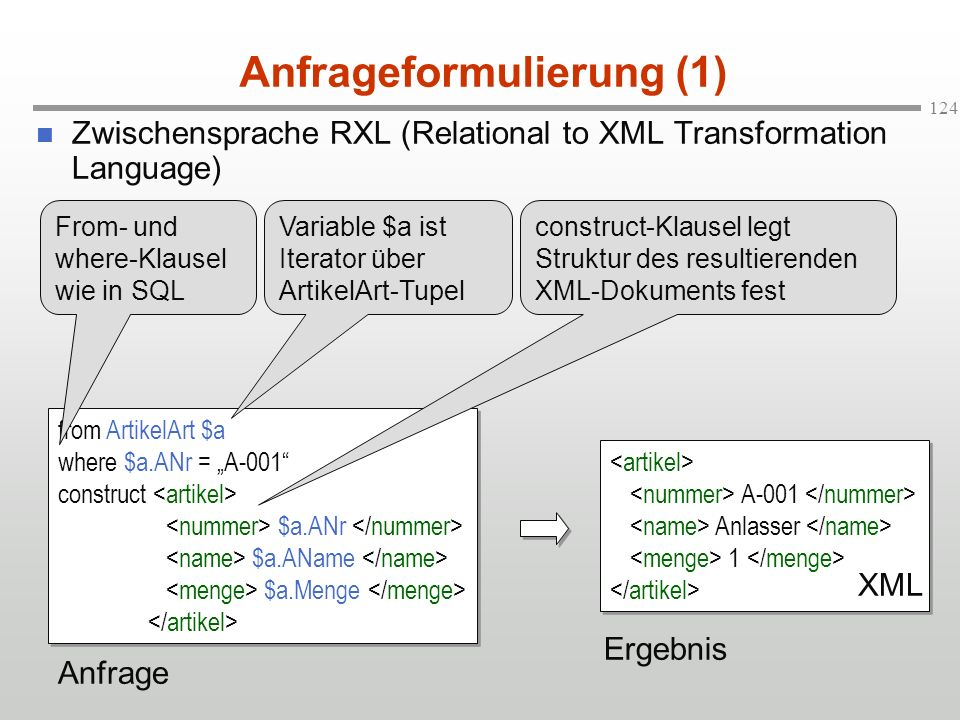 124 Anfrageformulierung (1) Zwischensprache RXL (Relational to XML Transformation Language) from ArtikelArt $a where $a.ANr = A-001 construct $a.ANr $