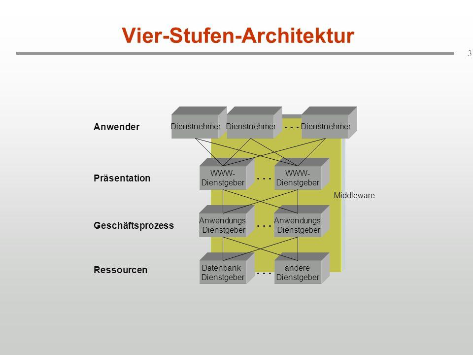 4 Problemstellungen (1) Anwendungs -Dienstgeber...