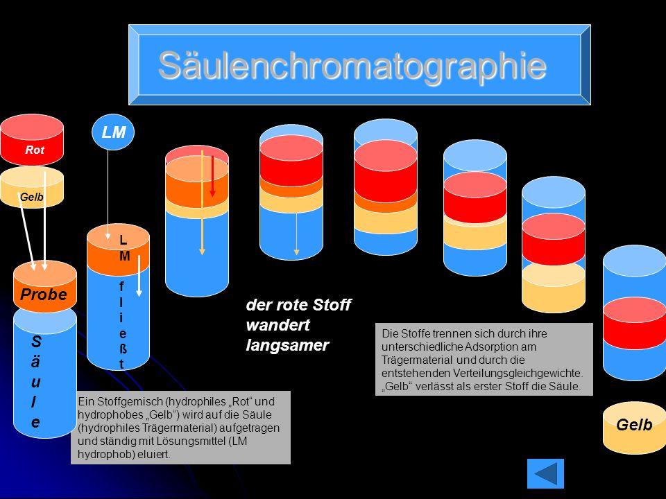 Gaschromatographie Nach dem Zweiten Weltkrieg wurde ein Verfahren entwickelt, bei dem Gase als mobile Phase bei der Chromatographie dienten. Bei der G