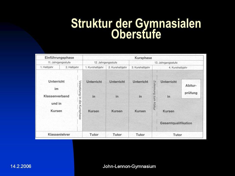 14.2.2006John-Lennon-Gymnasium Struktur der Gymnasialen Oberstufe