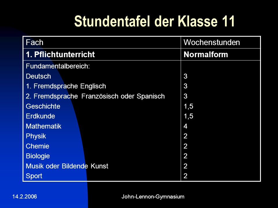 14.2.2006John-Lennon-Gymnasium Stundentafel der Klasse 11 FachWochenstunden 1. PflichtunterrichtNormalform Fundamentalbereich: Deutsch 1. Fremdsprache