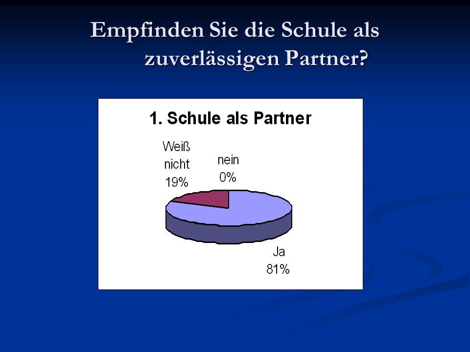Empfinden Sie die Schule als zuverlässigen Partner?