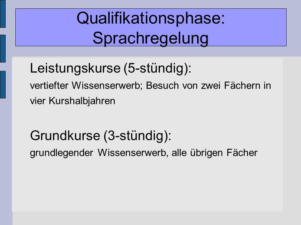 Gymnasiale Oberstufe Leistungskurse (5-stündig): vertiefter Wissenserwerb; Besuch von zwei Fächern in vier Kurshalbjahren Grundkurse (3-stündig): grun