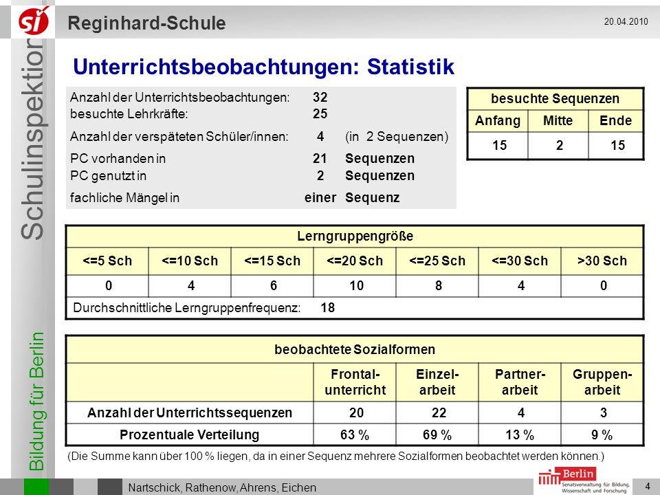 Bildung für Berlin Schulinspektion Reginhard-Schule 4 Nartschick, Rathenow, Ahrens, Eichen 20.04.2010 4 Unterrichtsbeobachtungen: Statistik besuchte S