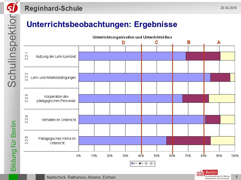 Bildung für Berlin Schulinspektion Reginhard-Schule 5 Nartschick, Rathenow, Ahrens, Eichen 20.04.2010 5 Unterrichtsbeobachtungen: Ergebnisse ABC D