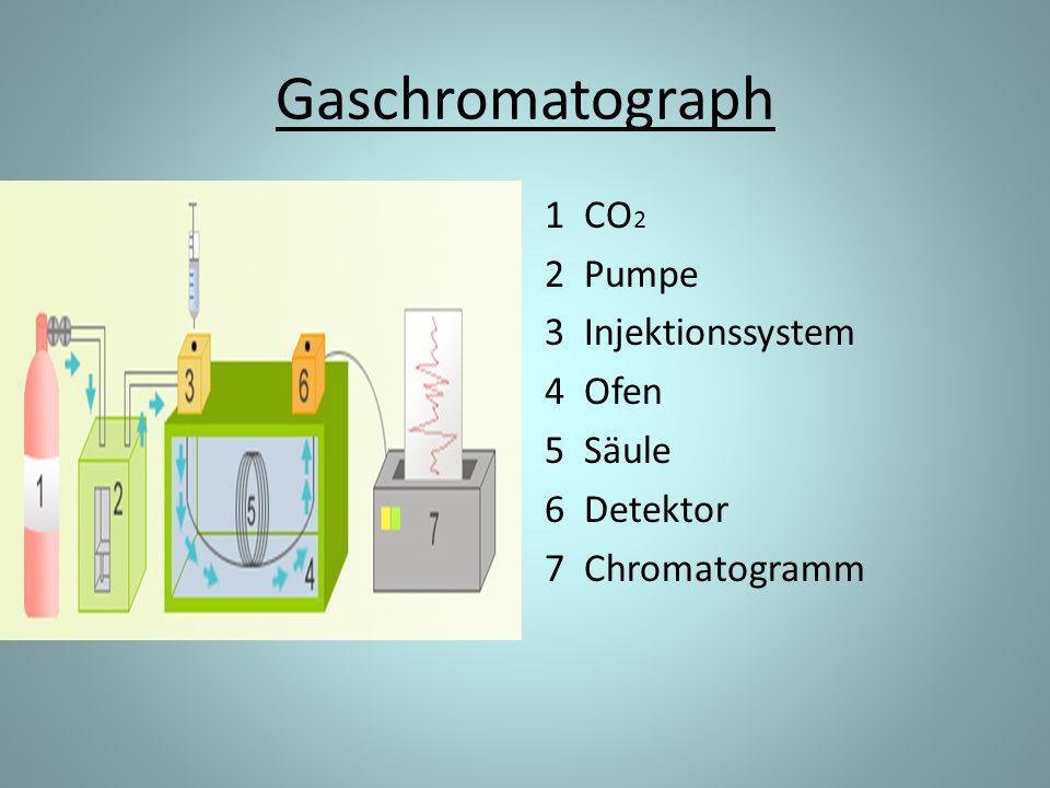 Gaschromatograph 1 CO 2 2 Pumpe 3 Injektionssystem 4 Ofen 5 Säule 6 Detektor 7 Chromatogramm