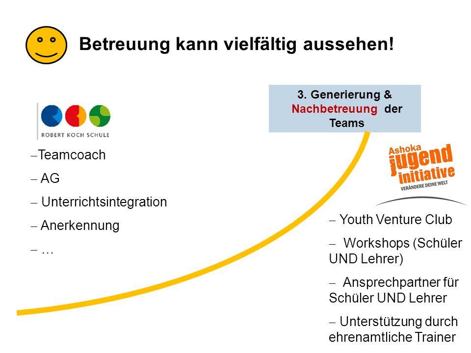 3. Generierung & Nachbetreuung der Teams Teamcoach AG Unterrichtsintegration Anerkennung … Betreuung kann vielfältig aussehen! Youth Venture Club Work