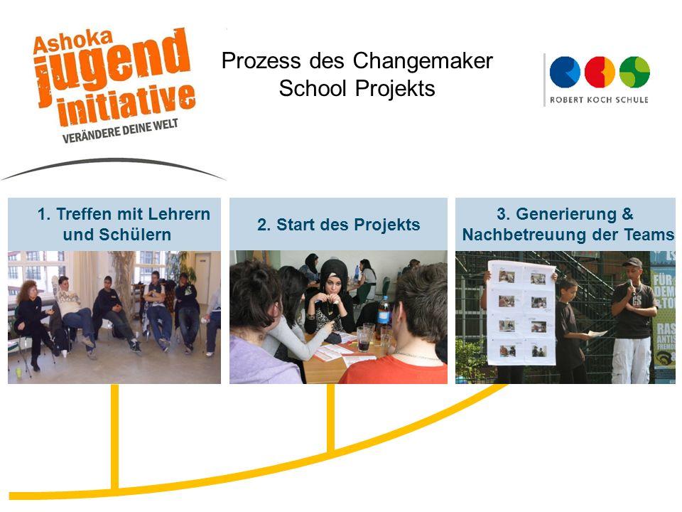 1. Treffen mit Lehrern und Schülern 2. Start des Projekts 3. Generierung & Nachbetreuung der Teams Prozess des Changemaker School Projekts