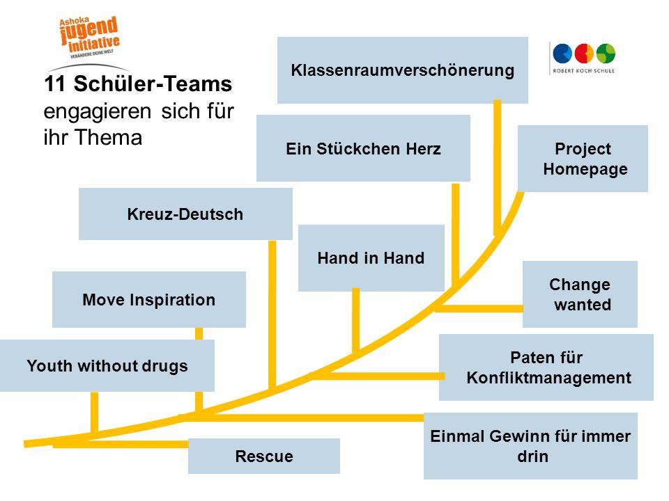 11 Schüler-Teams engagieren sich für ihr Thema Youth without drugs Rescue Ein Stückchen Herz Kreuz-Deutsch Klassenraumverschönerung Project Homepage C