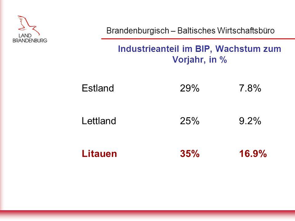 Brandenburgisch – Baltisches Wirtschaftsbüro Exportquote am BIP, in % Estland92% Lettland46% Litauen51%