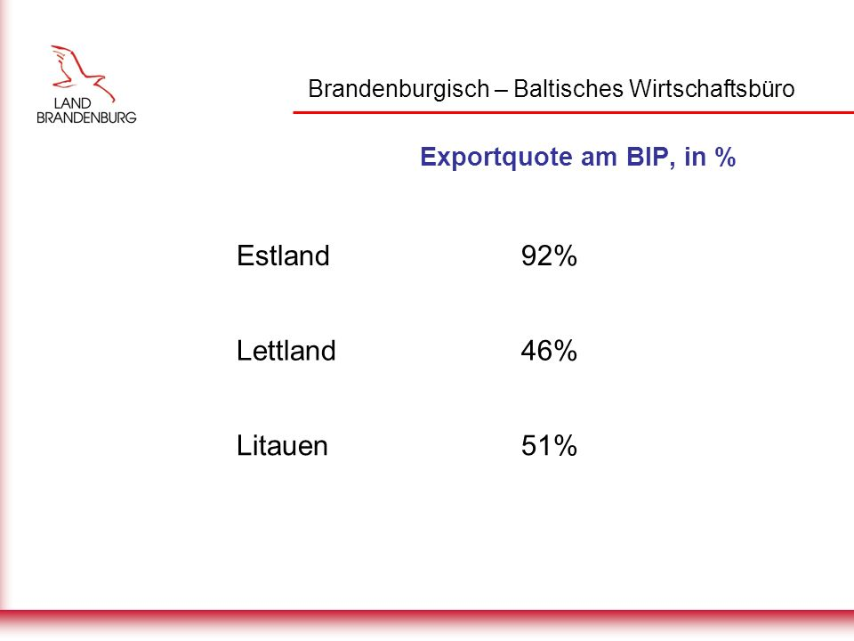 Brandenburgisch – Baltisches Wirtschaftsbüro Wichtigsten Exportbranchen, in % zu Gesamtexport Estland Maschinenbau, 33% Holz, 13% Bekleidung, 12% Lettland Holz, 34% Bekleidung, 14% Metall, 13% Litauen Kraftstoff, 25% Bekleidung, 17% Lebensmittel, 12%