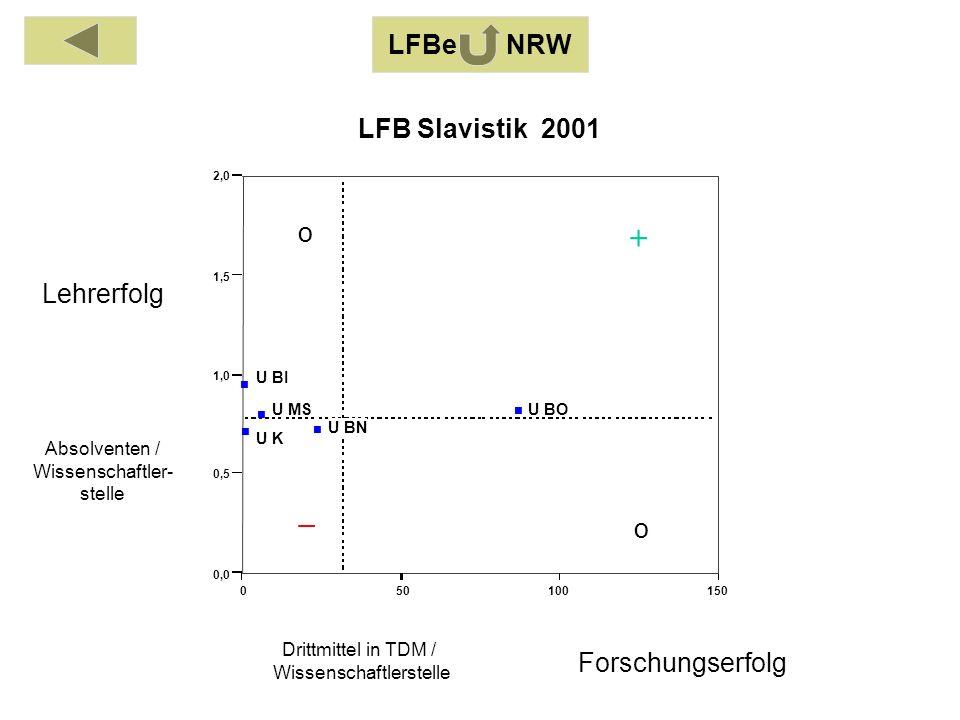 Absolventen / Wissenschaftler- stelle Drittmittel in TDM / Wissenschaftlerstelle Lehrerfolg Forschungserfolg LFBe NRW o o 050100150 0,0 0,5 1,0 1,5 2,0 U BI U BO U BN U K U MS LFB Slavistik 2001