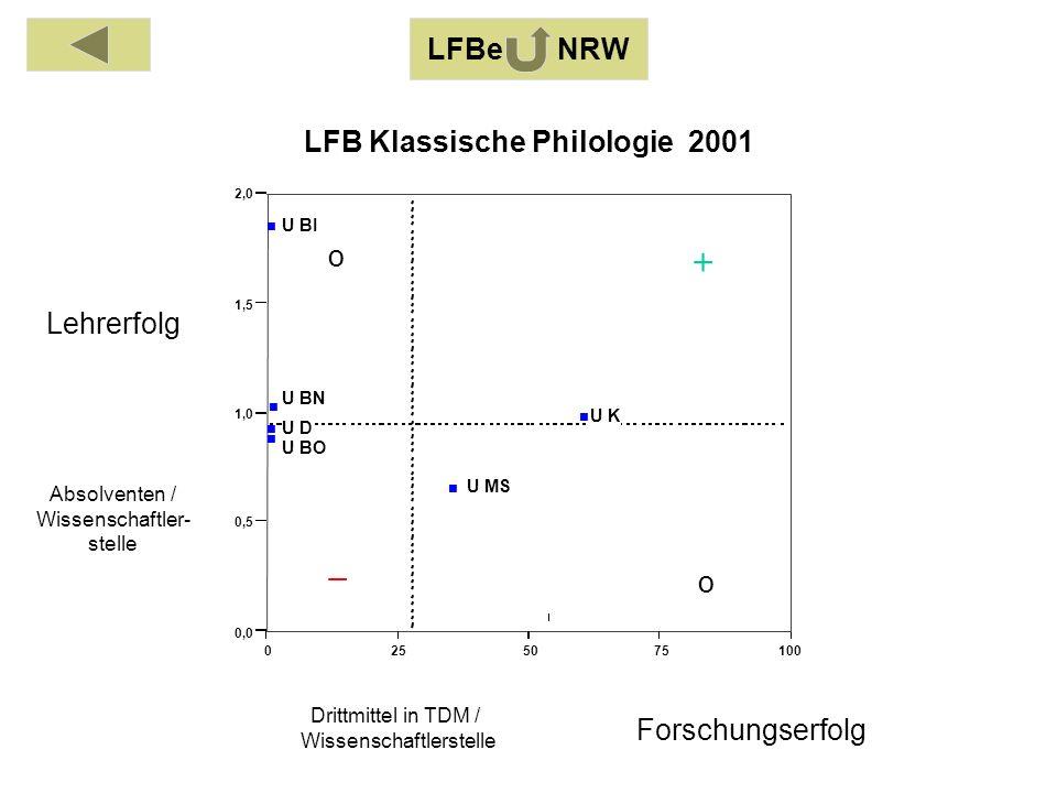 Absolventen / Wissenschaftler- stelle Drittmittel in TDM / Wissenschaftlerstelle Lehrerfolg Forschungserfolg LFBe NRW o o 0255075100 0,0 0,5 1,0 1,5 2,0 U BI U BO U BN U D U K U MS LFB Klassische Philologie 2001