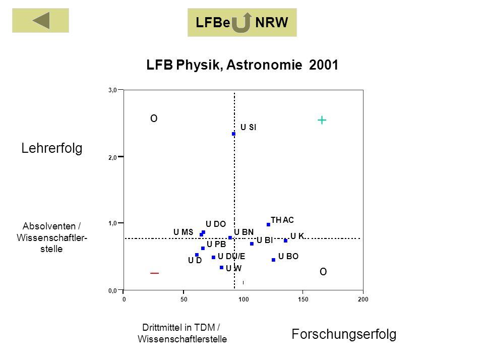 Absolventen / Wissenschaftler- stelle Drittmittel in TDM / Wissenschaftlerstelle Lehrerfolg Forschungserfolg 050100150200 0,0 1,0 2,0 3,0 TH AC U BI U BO U BN U DO U DU/E U D U K U MS U PB U SI U W LFB Physik, Astronomie 2001 o o LFBe NRW