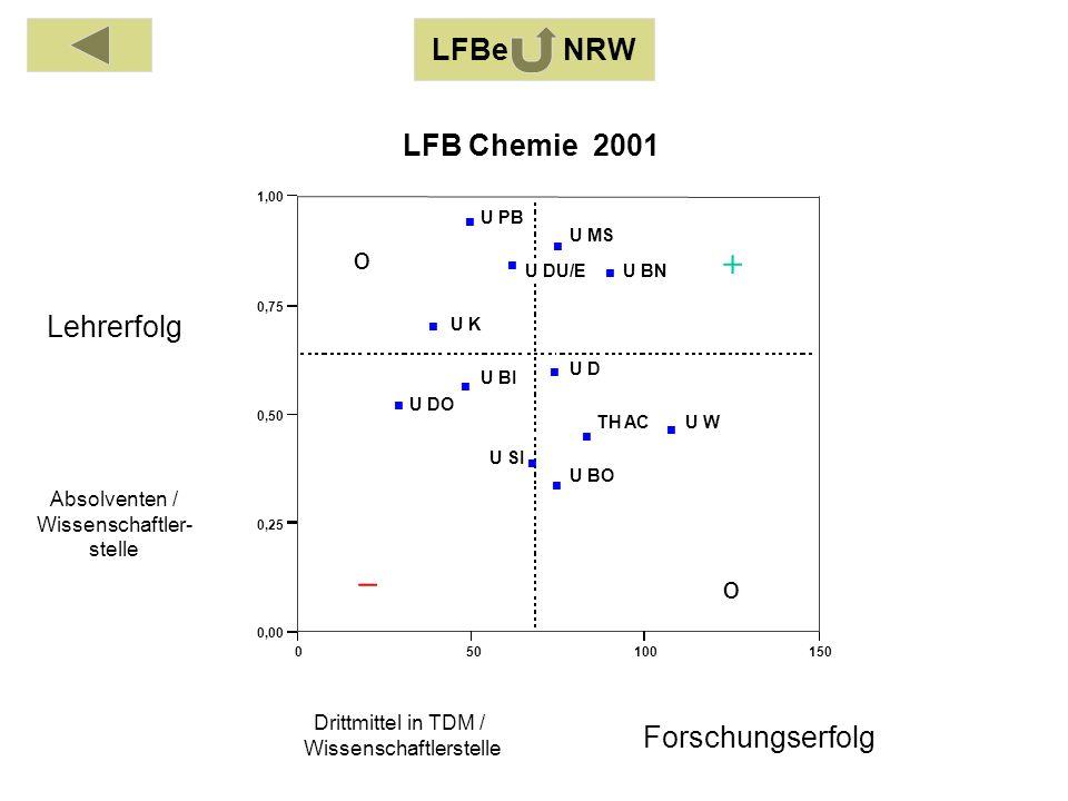 Absolventen / Wissenschaftler- stelle Drittmittel in TDM / Wissenschaftlerstelle Lehrerfolg Forschungserfolg 050100150 0,00 0,25 0,50 0,75 1,00 TH AC U BI U BO U BN U DO U DU/E U D U K U MS U PB U SI U W LFB Chemie 2001 o o LFBe NRW