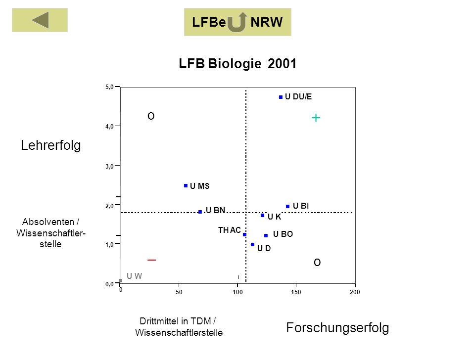 Absolventen / Wissenschaftler- stelle Drittmittel in TDM / Wissenschaftlerstelle Lehrerfolg Forschungserfolg LFBe NRW o o 0 50100150200 0,0 1,0 2,0 3,0 4,0 5,0 TH AC U BI U BO U BN U DU/E U D U K U MS U W LFB Biologie 2001