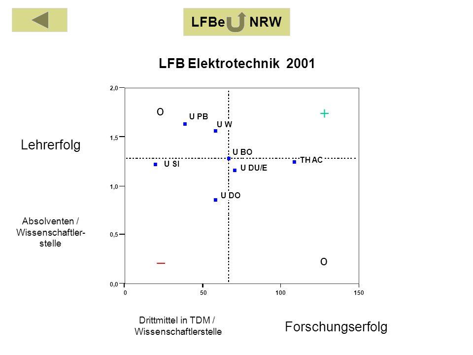 Absolventen / Wissenschaftler- stelle Drittmittel in TDM / Wissenschaftlerstelle Lehrerfolg Forschungserfolg 050100150 0,0 0,5 1,0 1,5 2,0 TH AC U BO U DO U DU/E U PB U SI U W LFB Elektrotechnik 2001 o o LFBe NRW