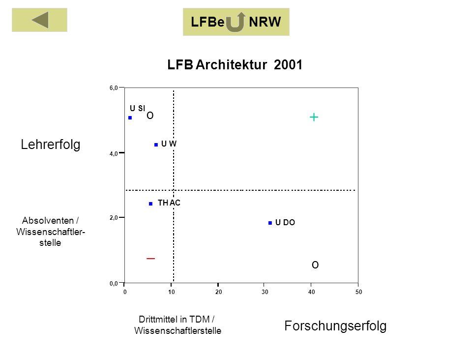 Absolventen / Wissenschaftler- stelle Drittmittel in TDM / Wissenschaftlerstelle Lehrerfolg Forschungserfolg 01020304050 0,0 2,0 4,0 6,0 TH AC U DO U SI U W LFB Architektur 2001 o o LFBe NRW