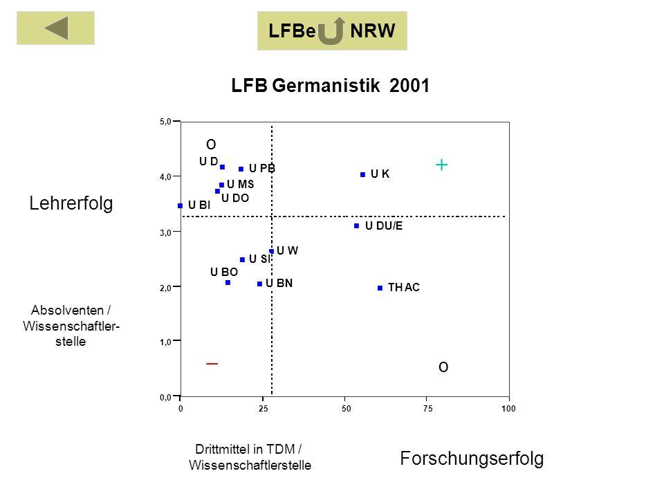 Absolventen / Wissenschaftler- stelle Drittmittel in TDM / Wissenschaftlerstelle Lehrerfolg Forschungserfolg LFBe NRW o o 01020304050 0,0 1,0 2,0 3,0 4,0 5,0 FH BI FH MS LFB Sozialwissenschaften 2001