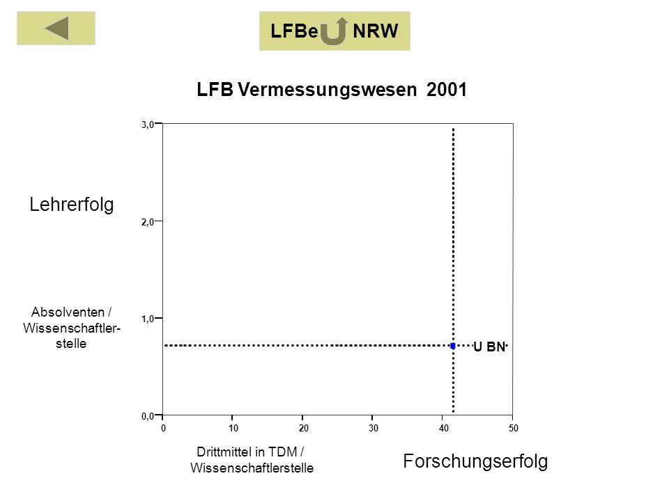 Absolventen / Wissenschaftler- stelle Drittmittel in TDM / Wissenschaftlerstelle Lehrerfolg Forschungserfolg LFB Vermessungswesen 2001 LFBe NRW 01020304050 0,0 1,0 2,0 3,0 U BN