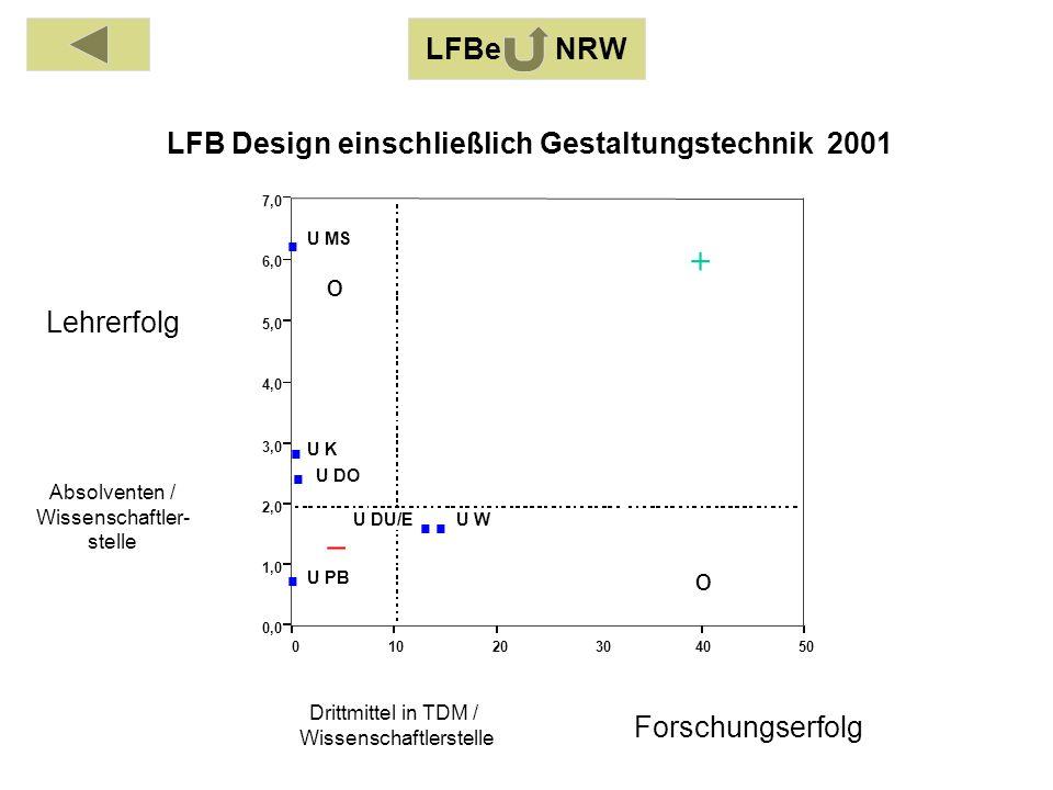 Absolventen / Wissenschaftler- stelle Drittmittel in TDM / Wissenschaftlerstelle Lehrerfolg Forschungserfolg LFBe NRW o o 01020304050 0,0 1,0 2,0 3,0 4,0 5,0 6,0 7,0 U DO U DU/E U K U MS U PB U W LFB Design einschließlich Gestaltungstechnik 2001